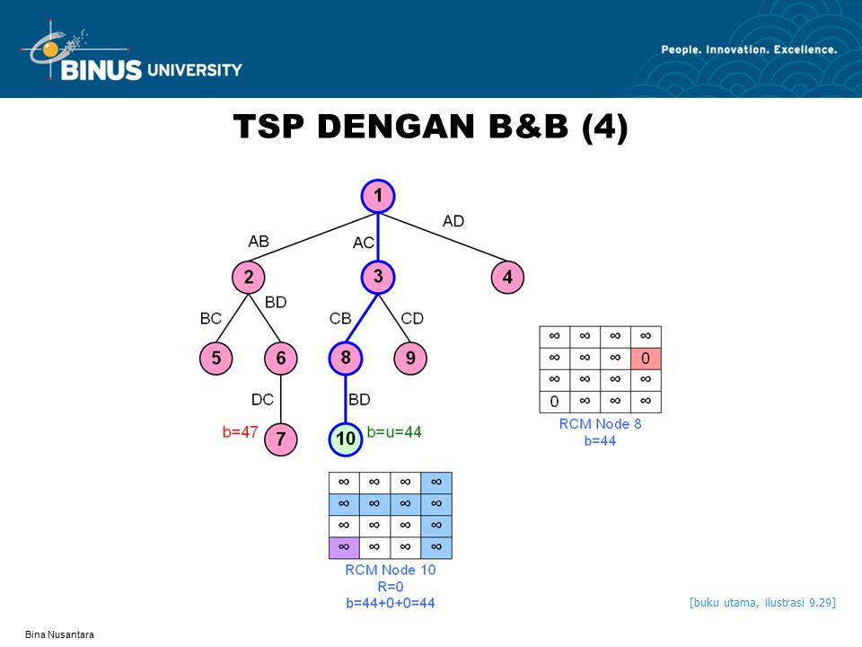 TSP DENGAN B&B (4) [buku utama, ilustrasi 9.29] Bina Nusantara